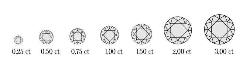 Juwelier Mayer Diamantenpflege Carat